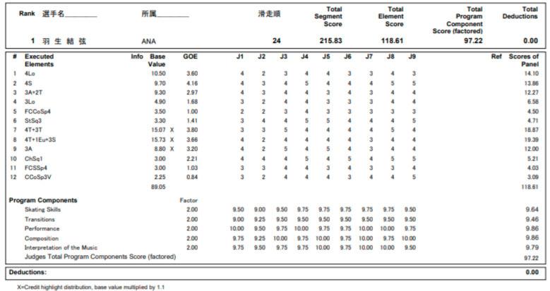 羽生結弦2020全日本選手権FSプロトコル